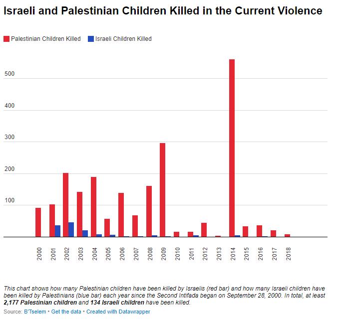 https://israelpalestinetimeline.org/wp-content/uploads/2018/04/Children.png