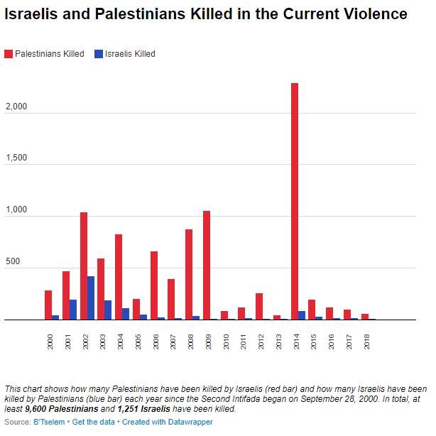https://israelpalestinetimeline.org/wp-content/uploads/2018/04/Deaths-3.png